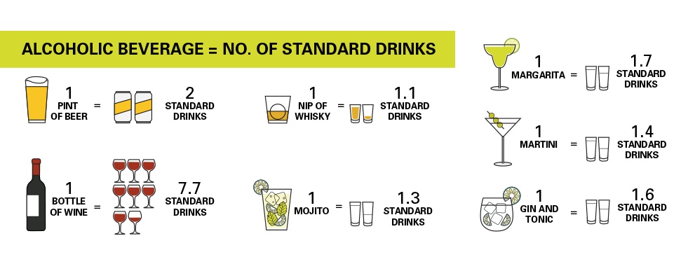 BRAND'S® Article - How Much Alcohol is too Much -no standards of drinks